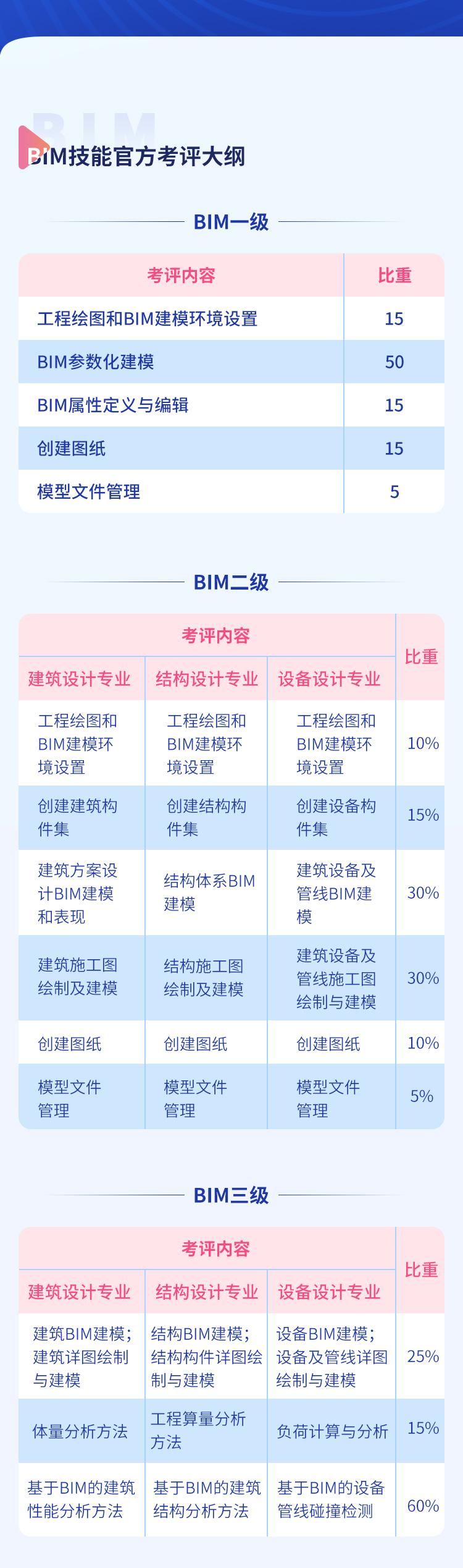 全国BIM技能等级考试_03.jpg