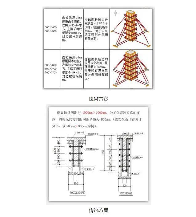 BIM方案是什么?普通方案相比区别在哪里?_1