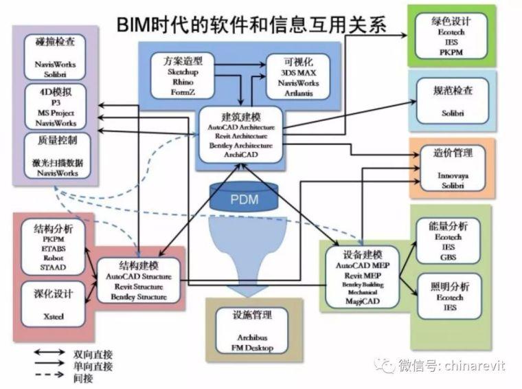 常用的BIM软件汇总来了!你都用过吗?_3