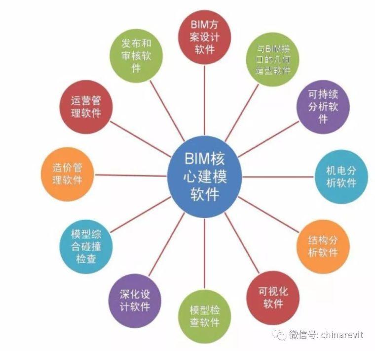 常用的BIM软件汇总来了!你都用过吗?_1