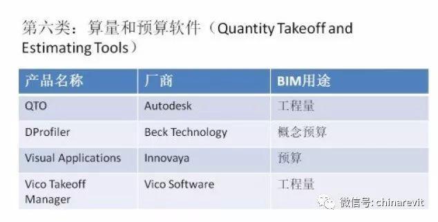常用的BIM软件汇总来了!你都用过吗?_9