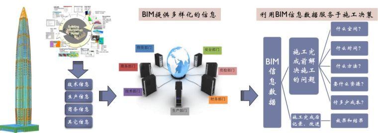 武汉绿地中心项目BIM项目应用_3