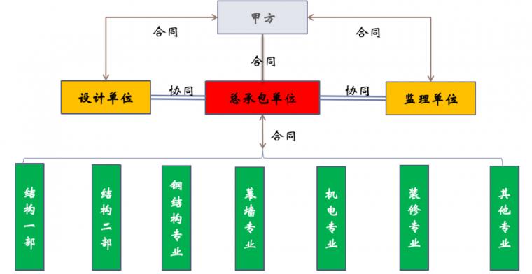 武汉绿地中心项目BIM项目应用_4