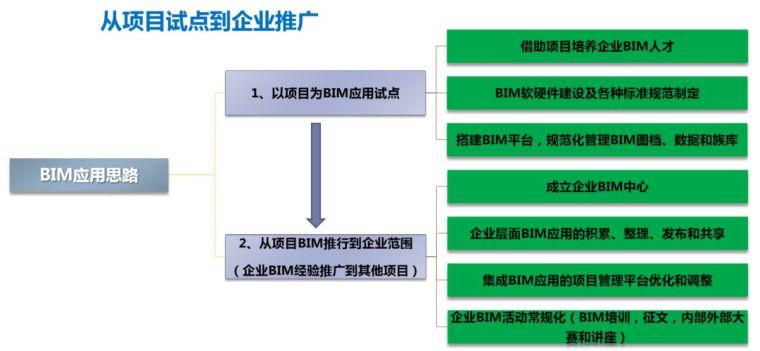 武汉绿地中心项目BIM项目应用_5