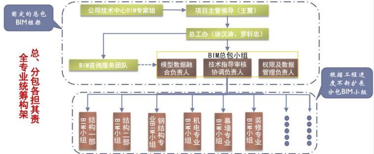 武汉绿地中心项目BIM项目应用_6