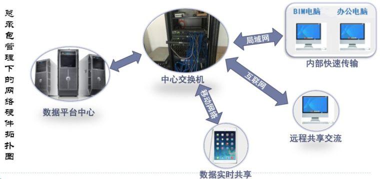 武汉绿地中心项目BIM项目应用_8