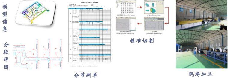 武汉绿地中心项目BIM项目应用_18