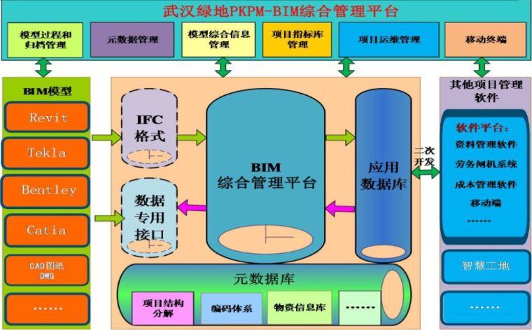 武汉绿地中心项目BIM项目应用_32