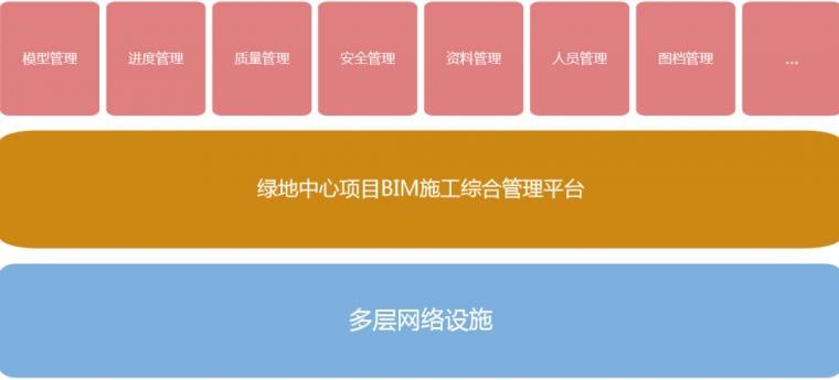 武汉绿地中心项目BIM项目应用_31