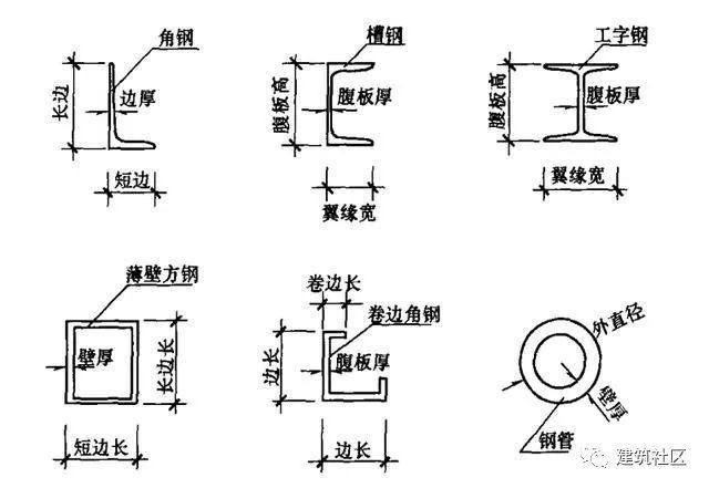 市政工程制图——桥涵、隧道工程结构制图篇_11